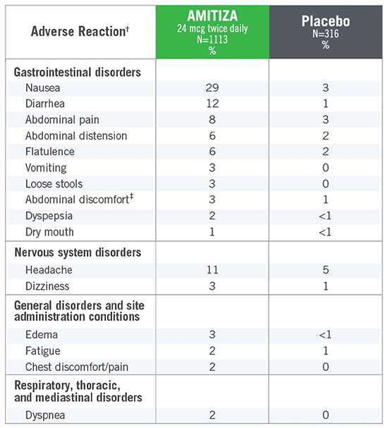 Percentage of patients experiencing adverse reactions