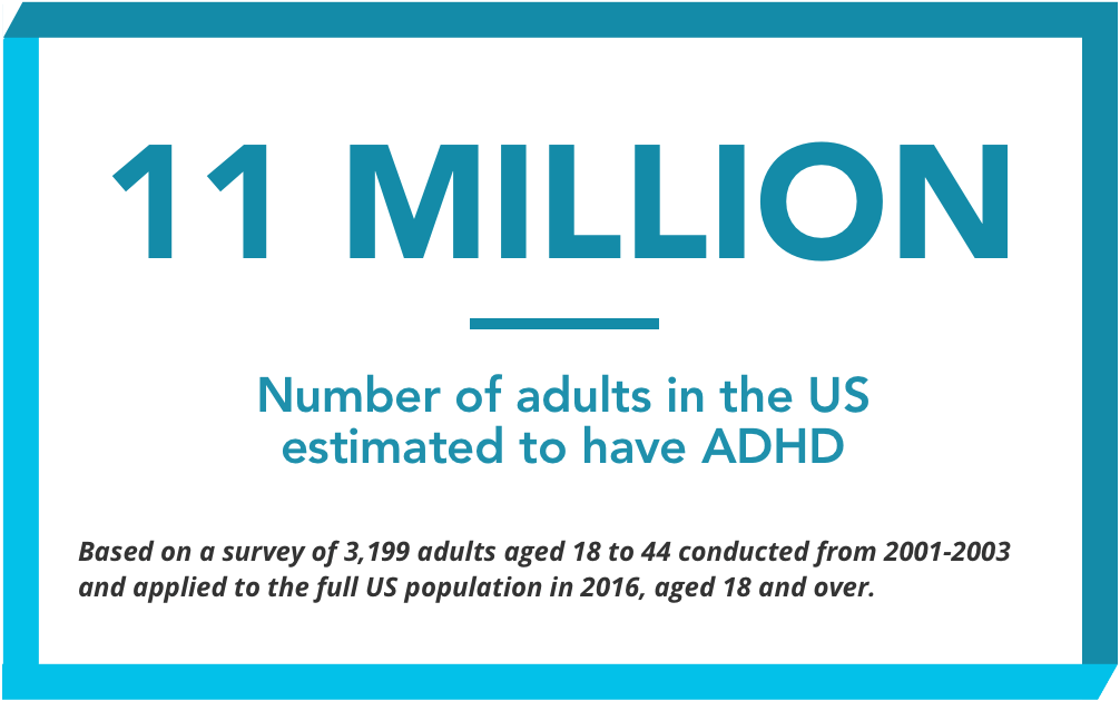 Icon stating 11 Million adults in the U.S. estimated to have ADHD