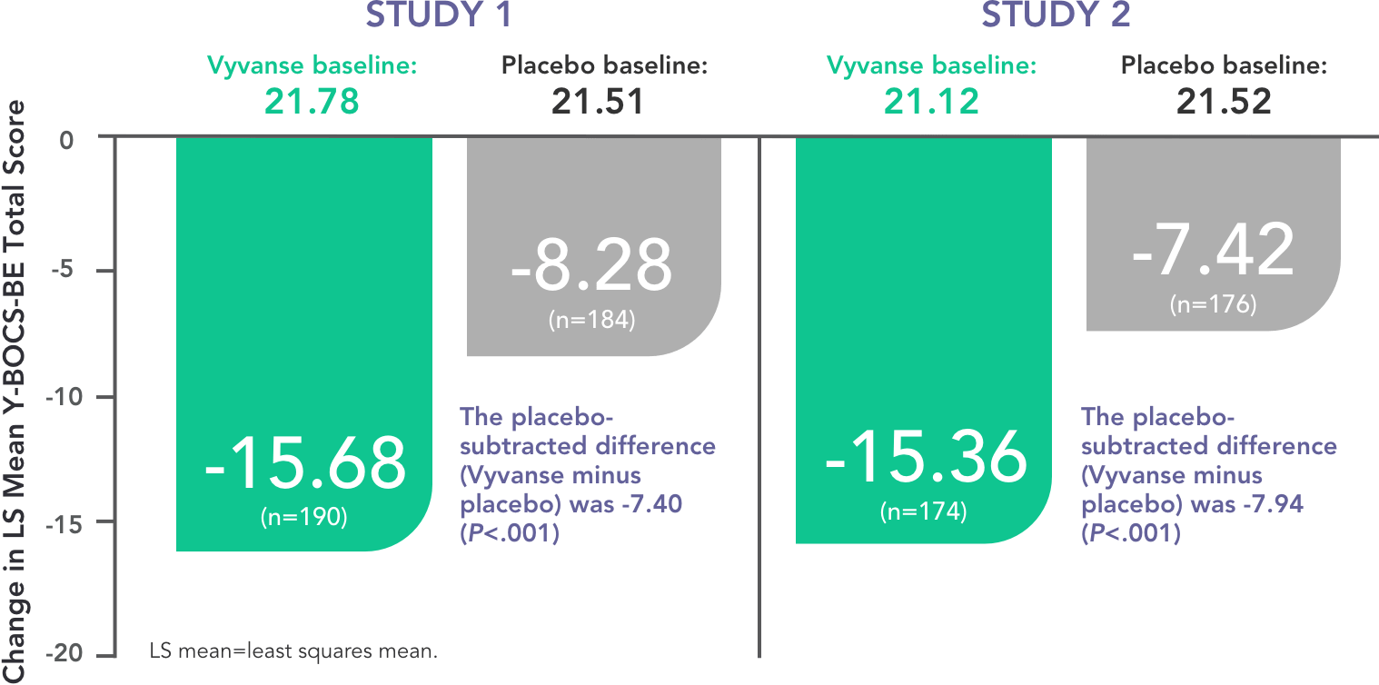 Study 1 & 2 Comparison Graph of Vyvanse® at baseline compared to placebo baseline.