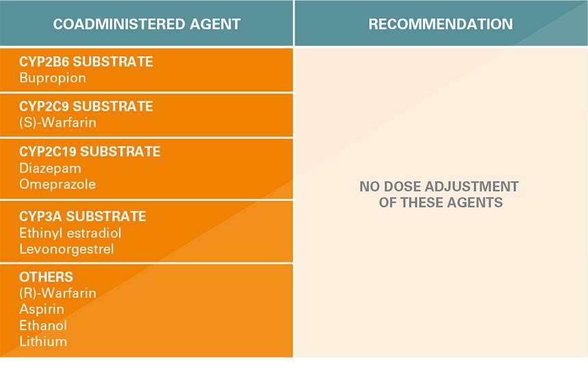 Dosing and Administration | TRINTELLIX (vortioxetine)
