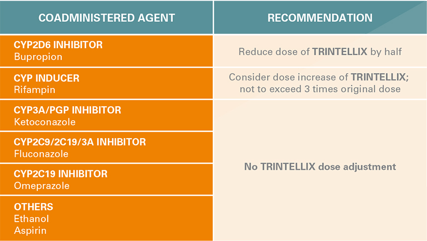 Impact of other drugs on TRINTELLIX (vortioxetine)